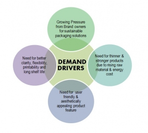 demand-drivers