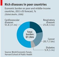 rich-diseases-in-poor-countries