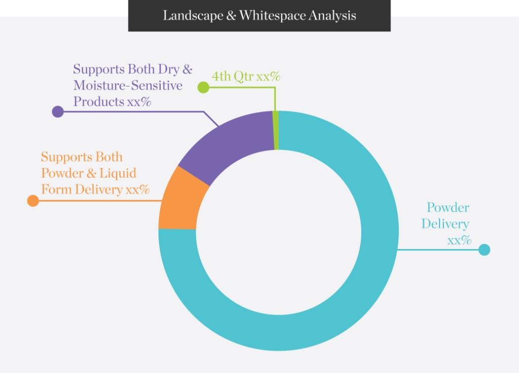 Landscape-Whitespace-Analysis