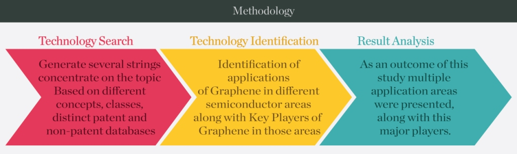Methadology-Patent-Landscape-packaging