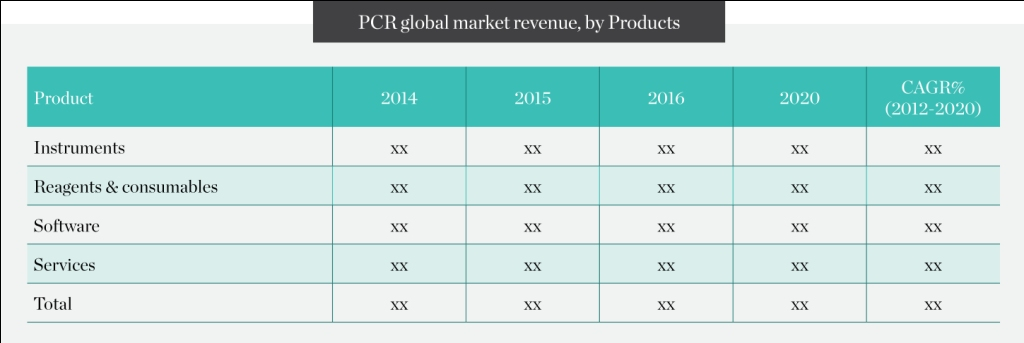 pcr-global-market-revenue-by-products