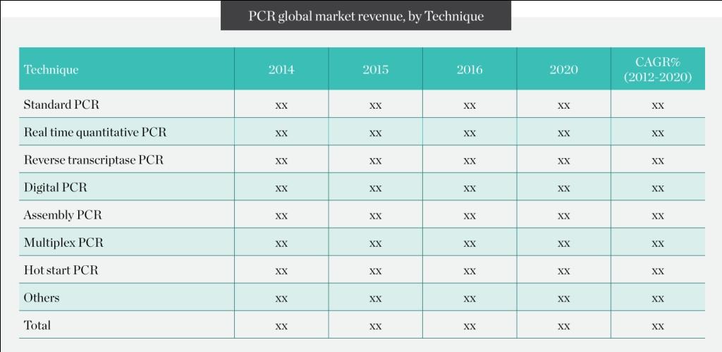 pcr-global-market-revenue-by-technique