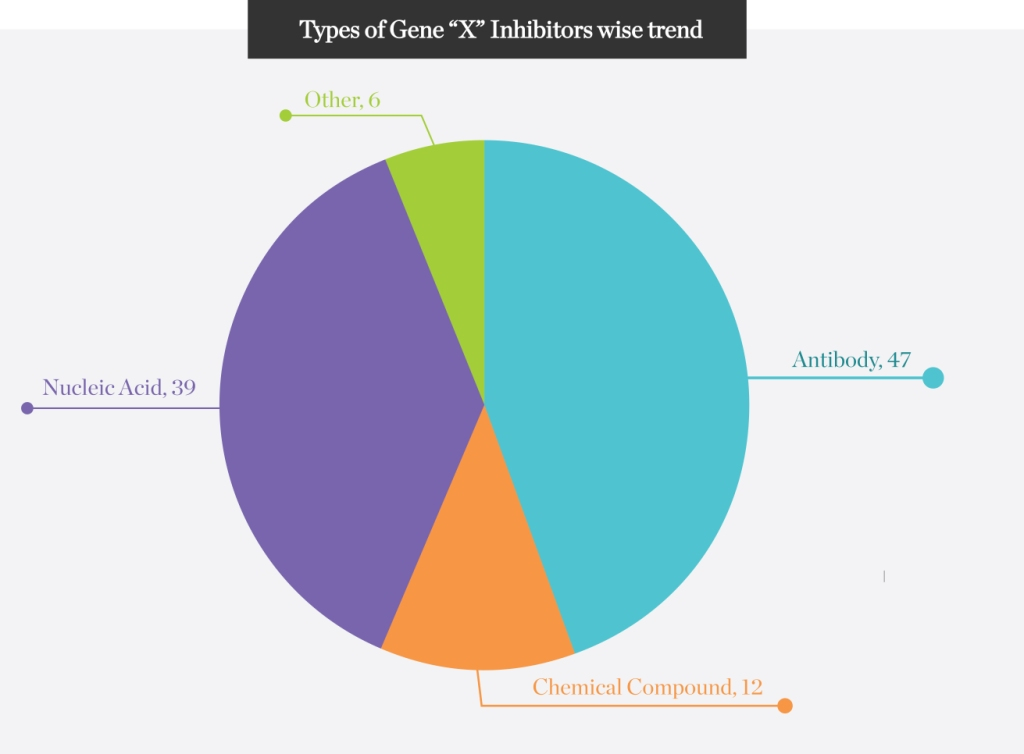 "Gene-""X""-Inhibitors"