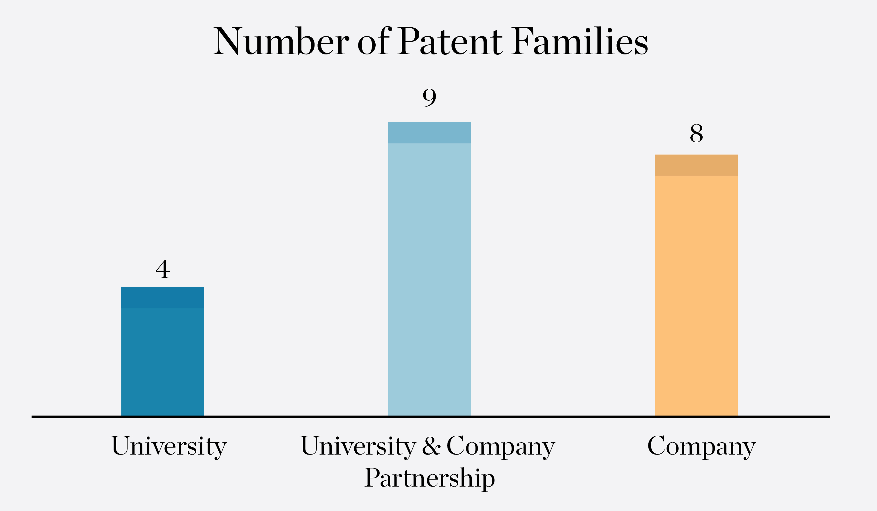 number-of-patent-families