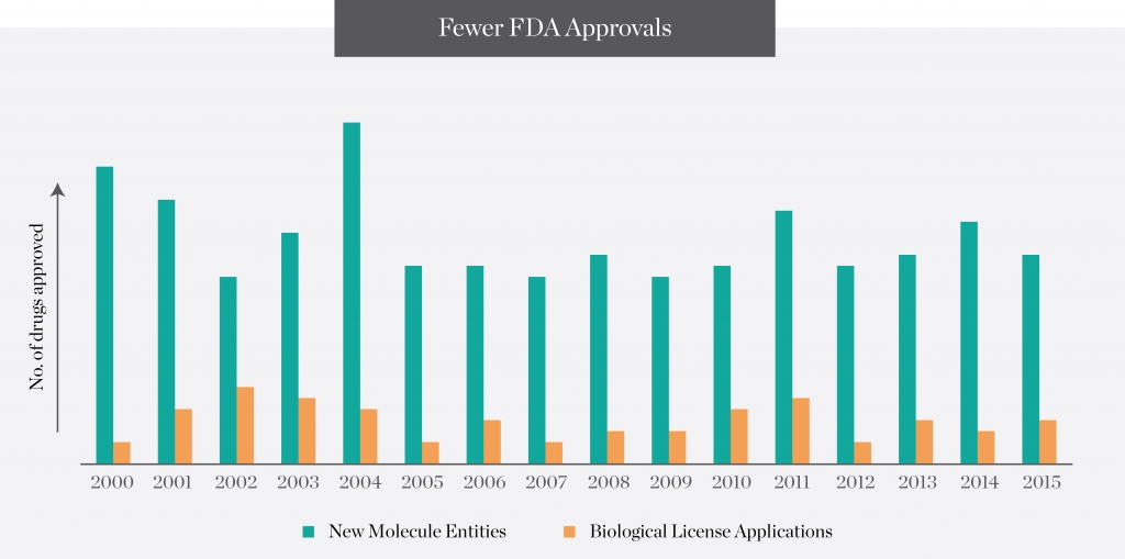 fewer-fda-approvals