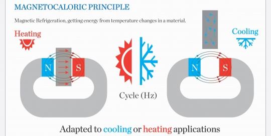 magnetocaloric-principle