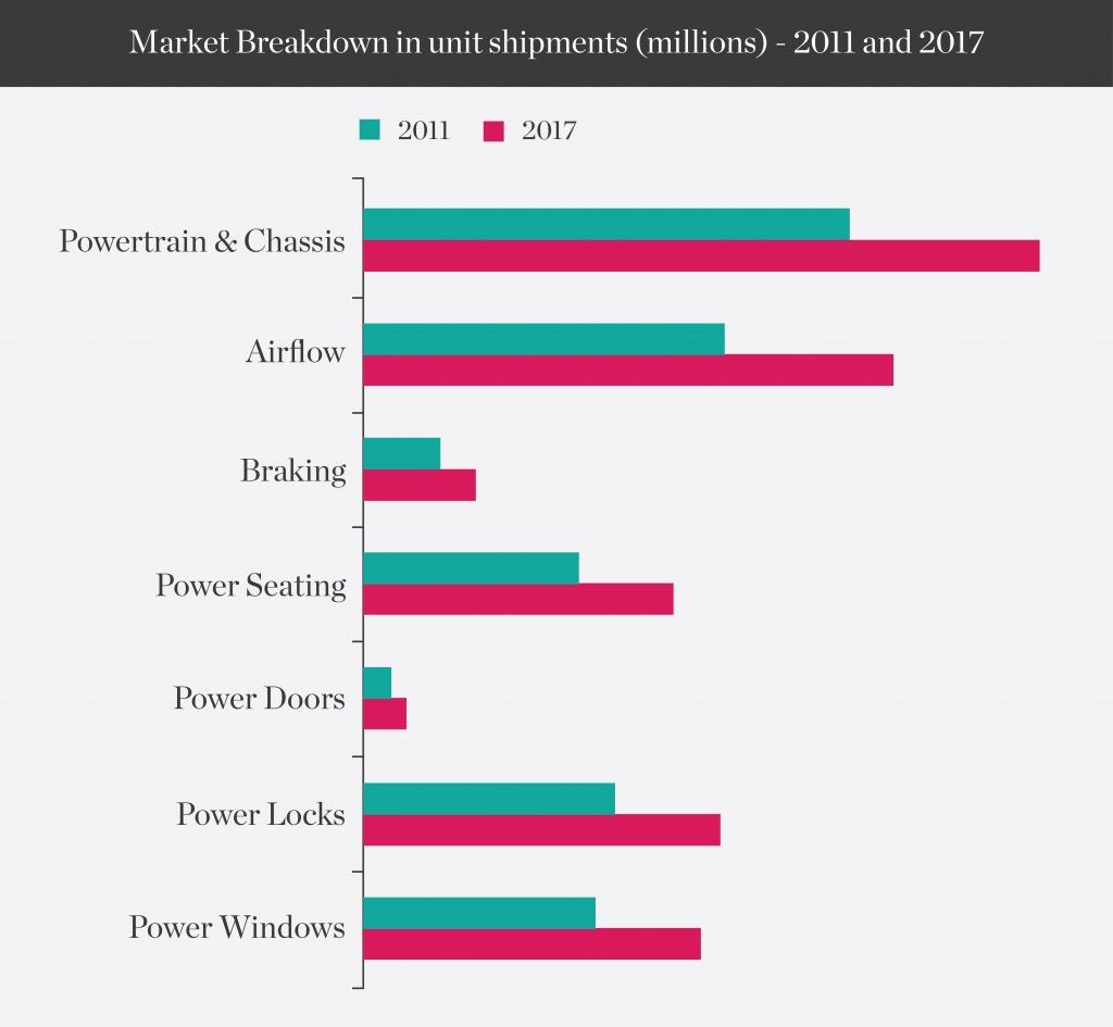 market-breakdown