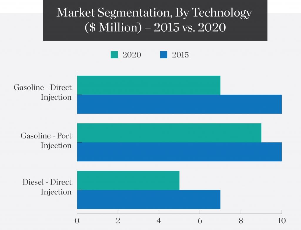 market-segmentation-by-technology-million-2015-vs-2020