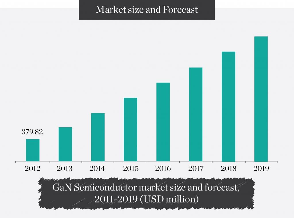 market-size-and-forecast