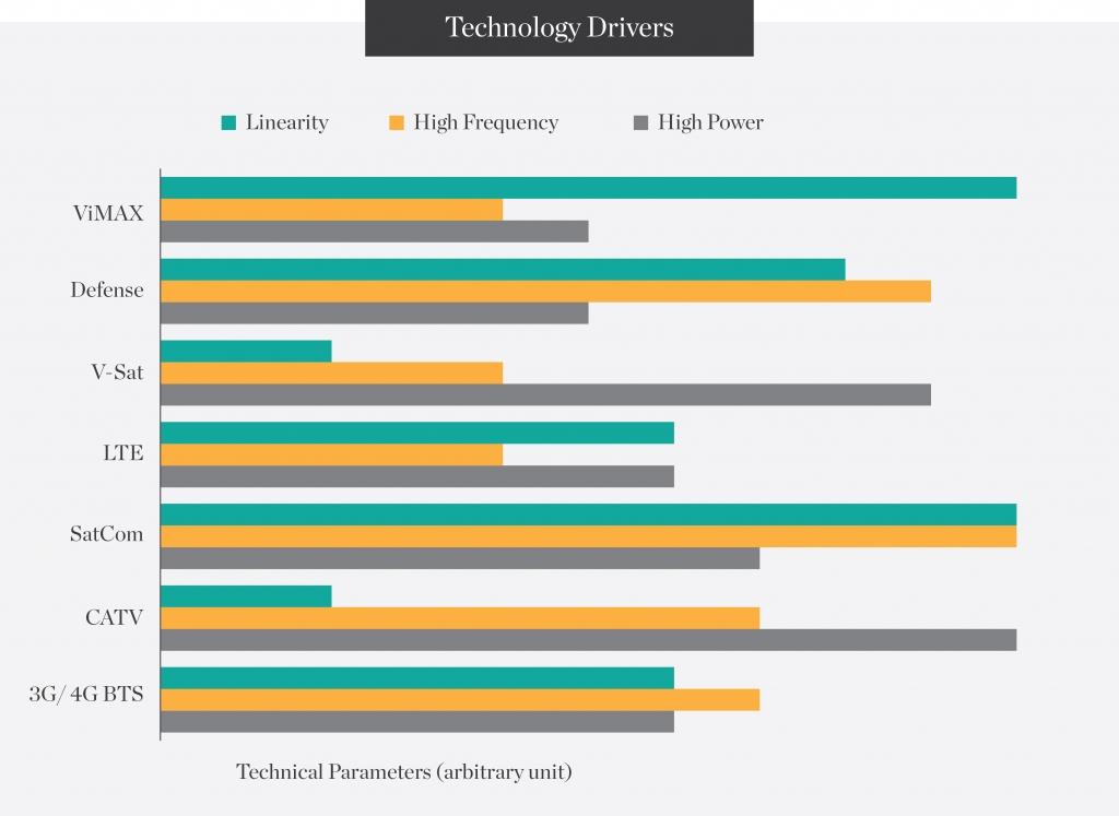 technology-drivers