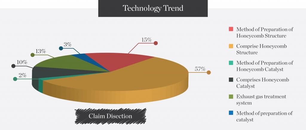 technology-trend