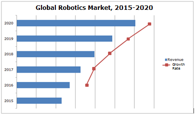 global-robotics-market