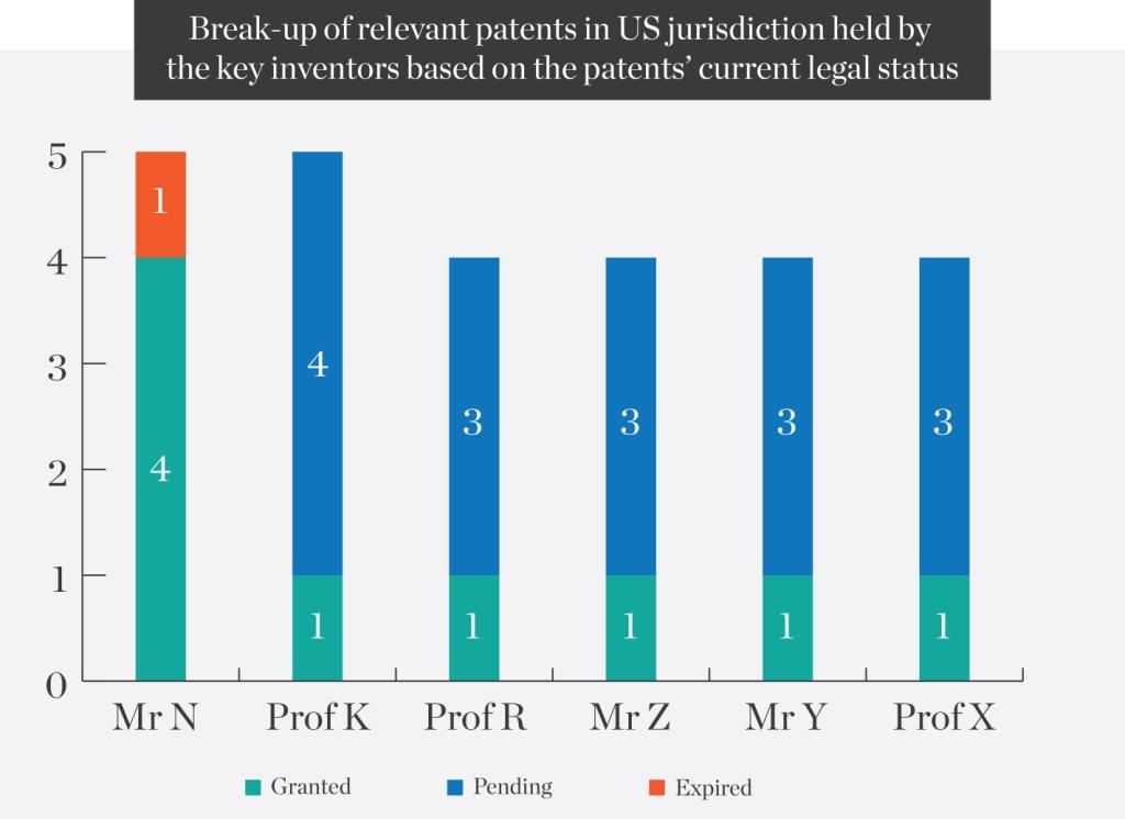 Break-up-of-relevant-patents