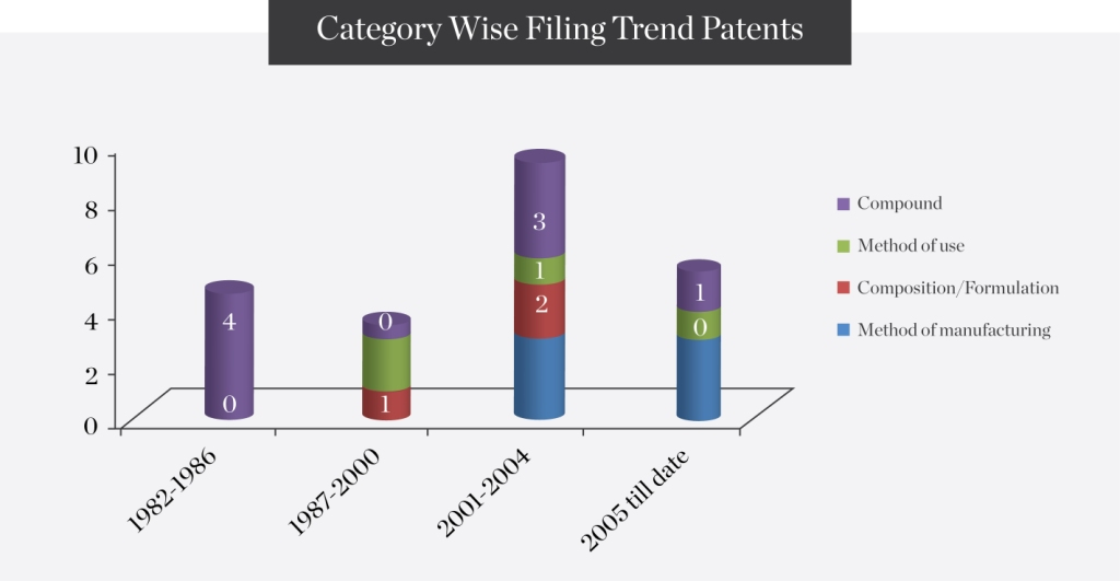 ategory-wise-filing-trend-Patents1