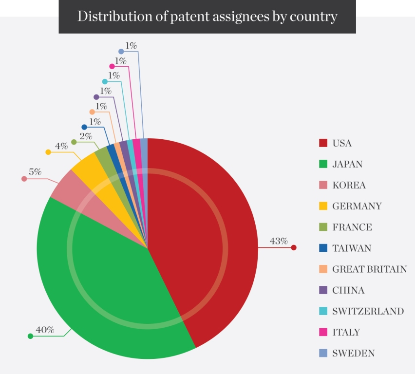 Distribution-of-patent-assignees-by-country