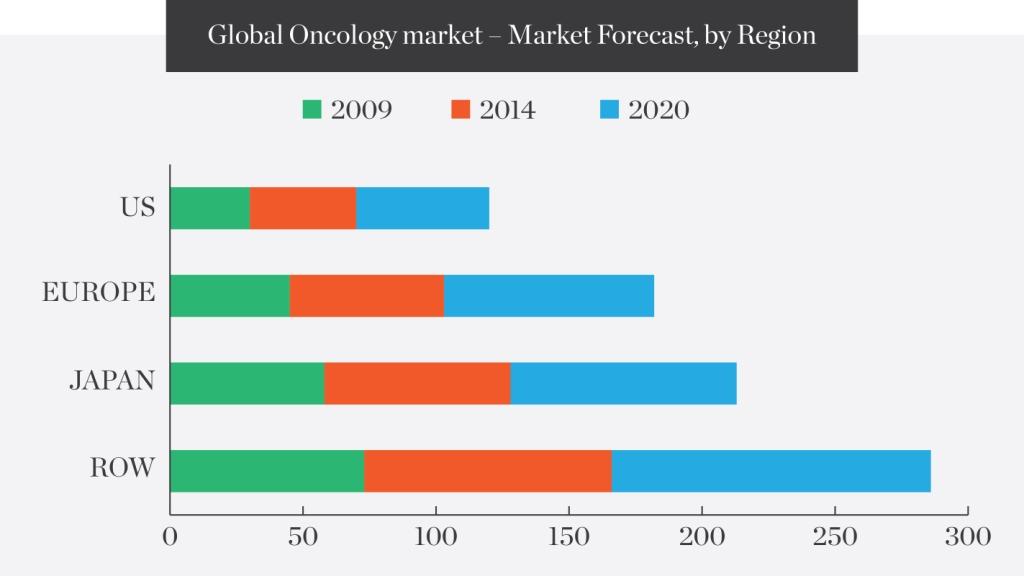 Global-Oncology-market-–-Market-Forecast-by-Region
