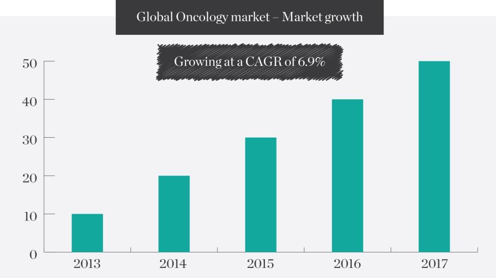Global-Oncology-market