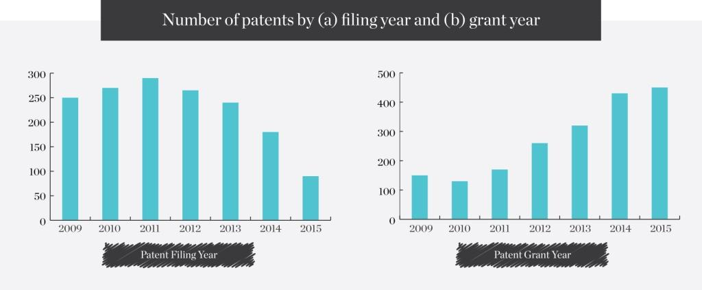 Number-of-patents-by-a-filing-year-and-b-grant-year