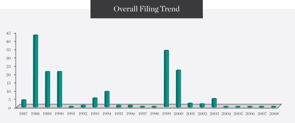 Overall-Filing-Trend