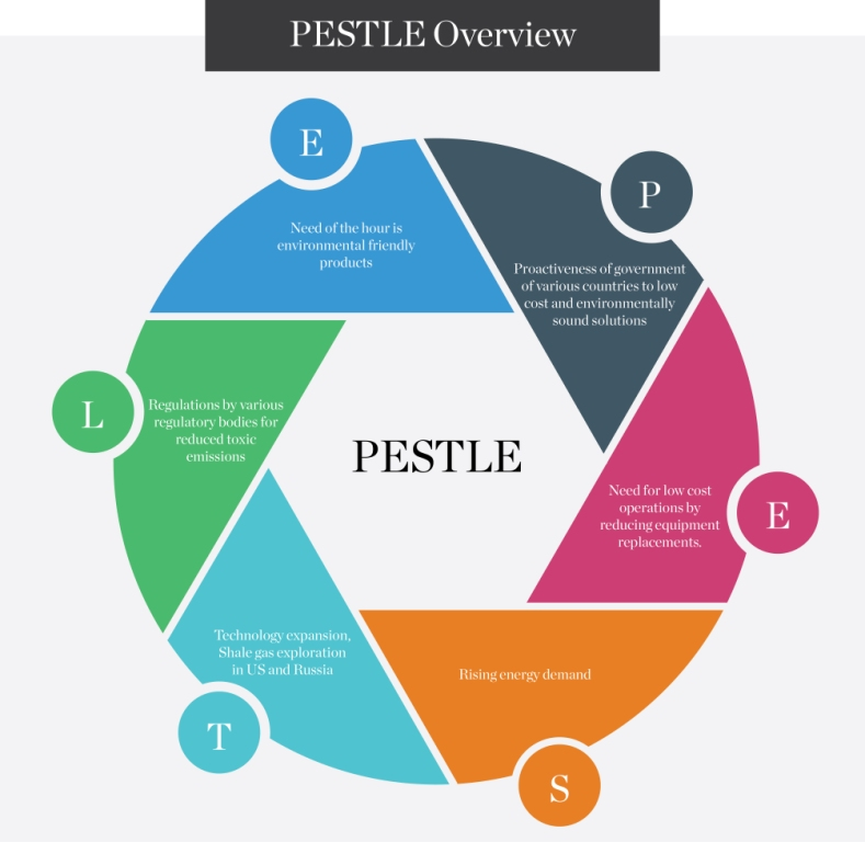 PESTLE-Overview