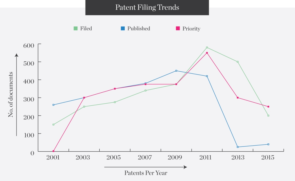 Patent-Filing-Trends