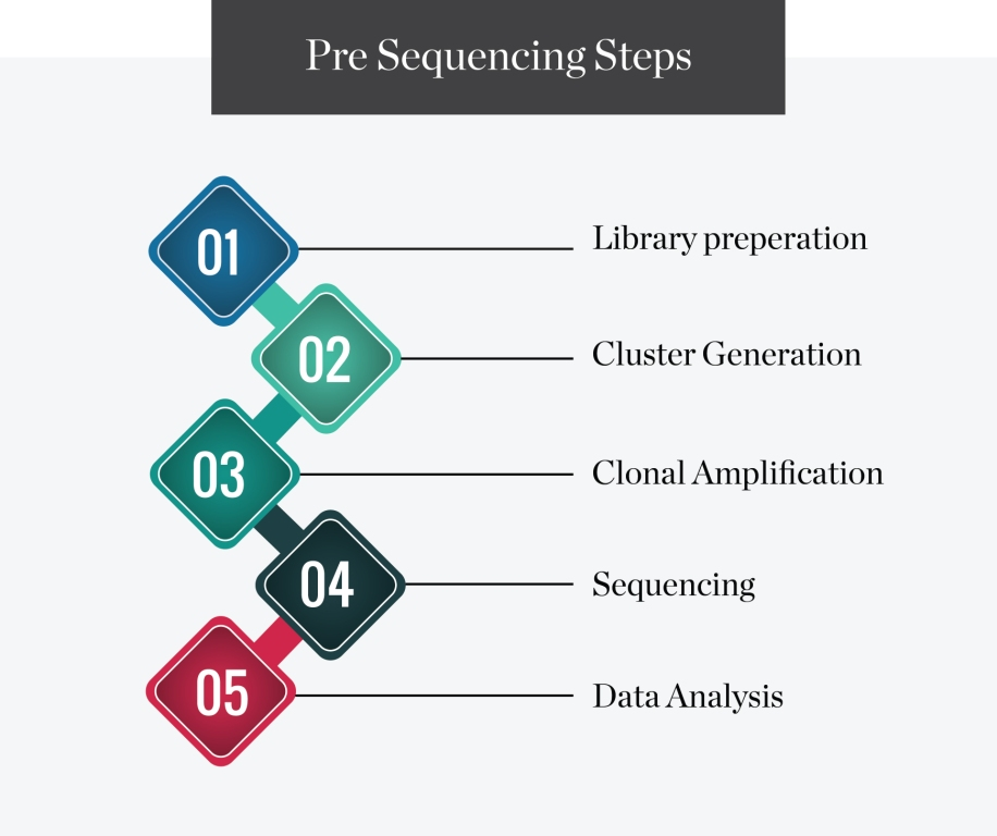 Pre-Sequencing-Steps