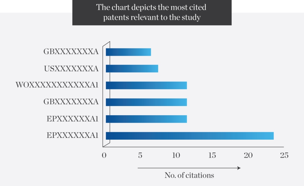 The-chart-depicts-the-most-cited-patents-relevant-to-the-study