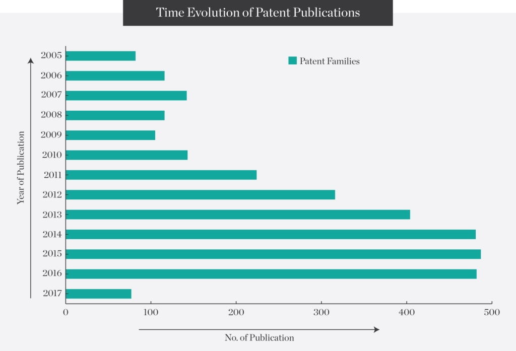 Time-Evolution-of-Patent-Publications