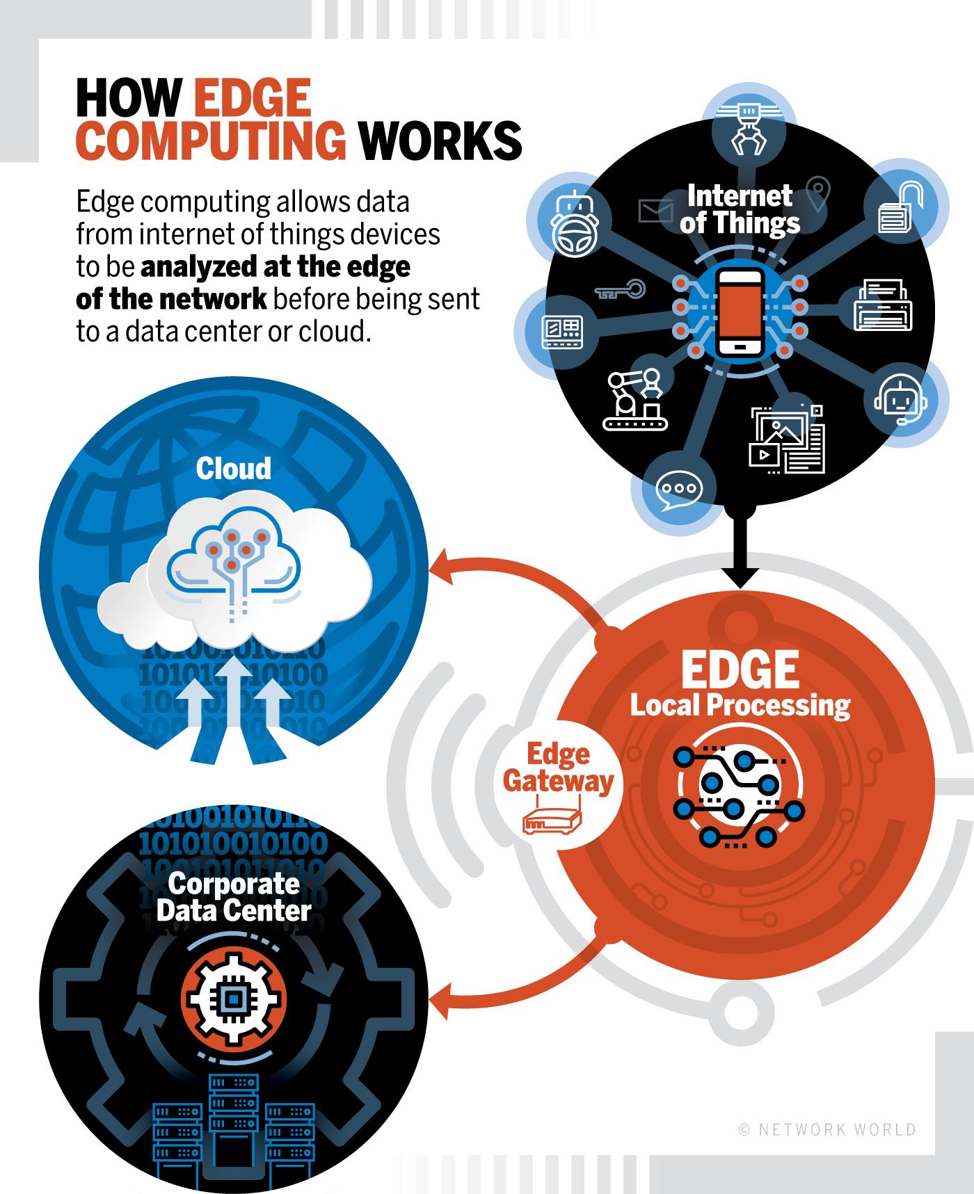 nw_how_edge_computing_works_diagram