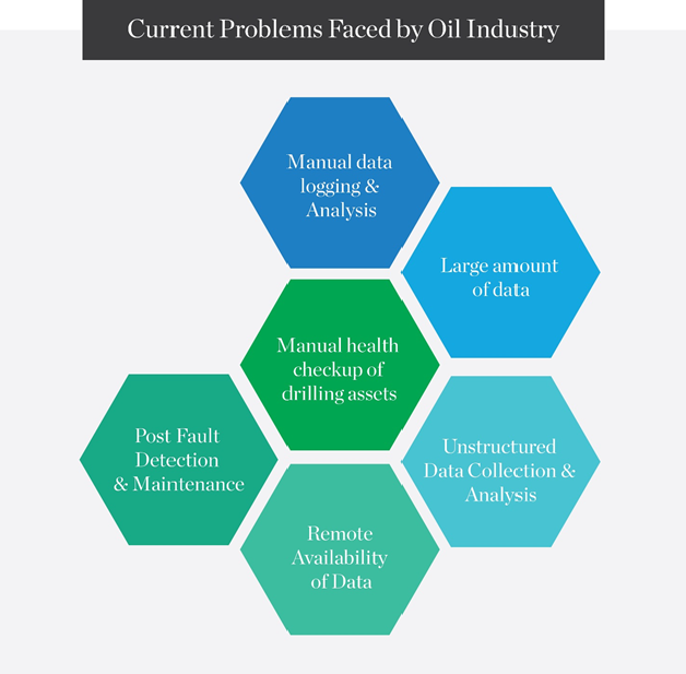 current-problems-faced-by-oil-industry