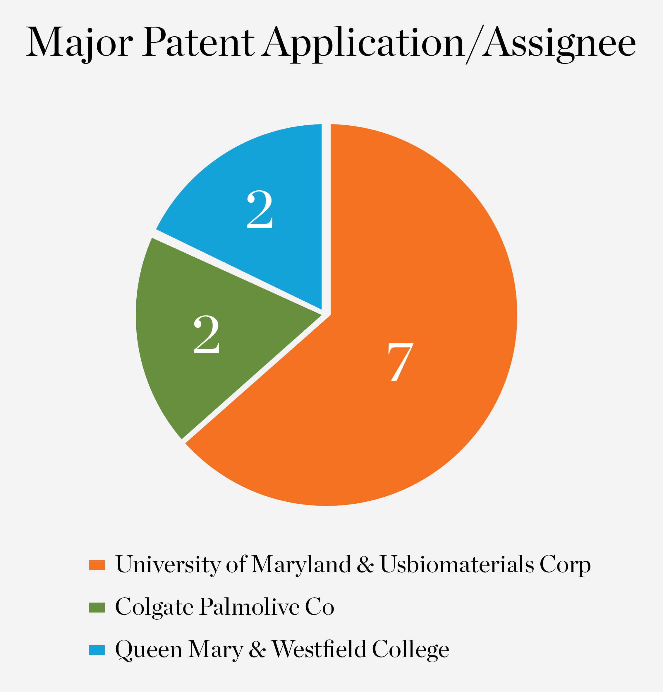 major-patent-application-assignee