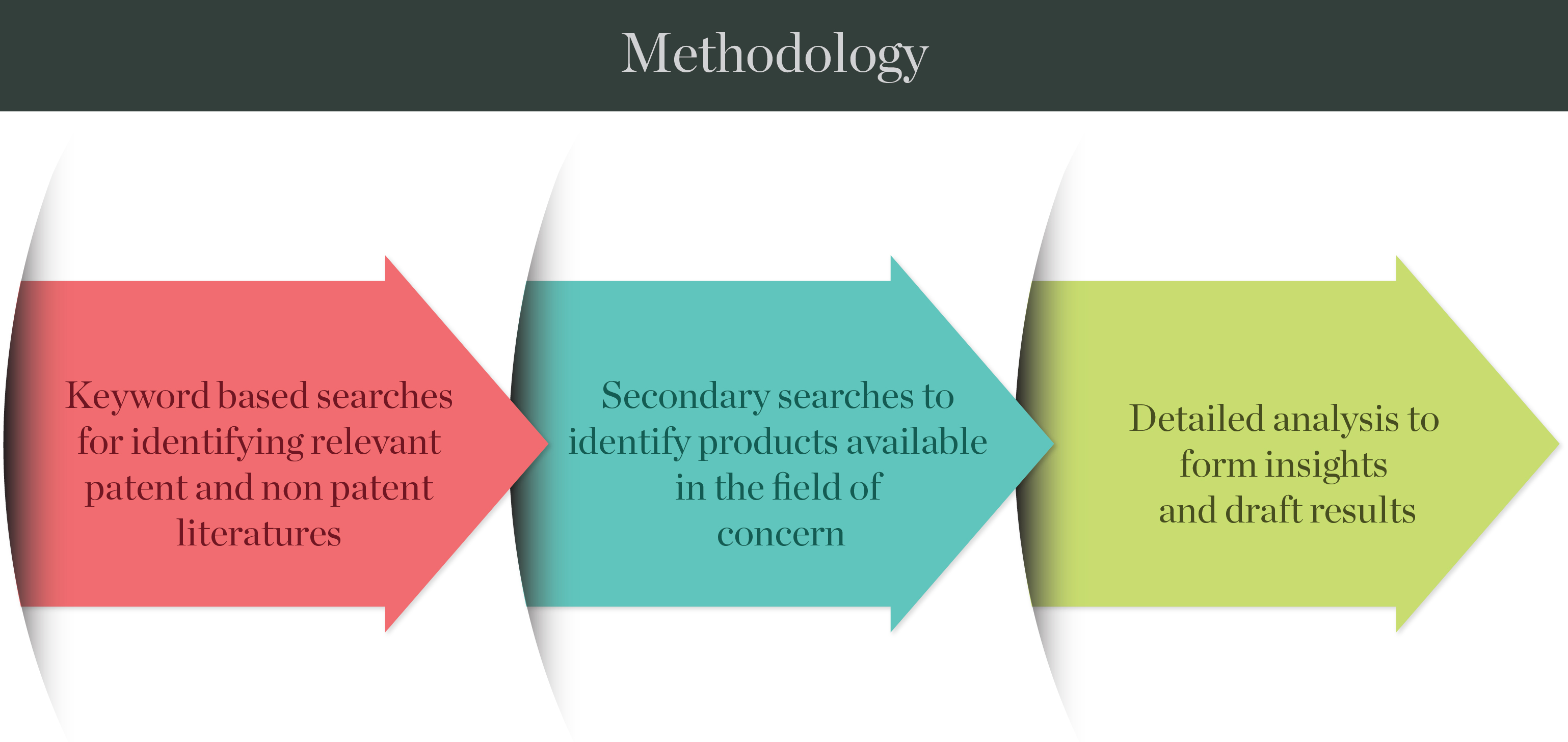 methodology_fmcg
