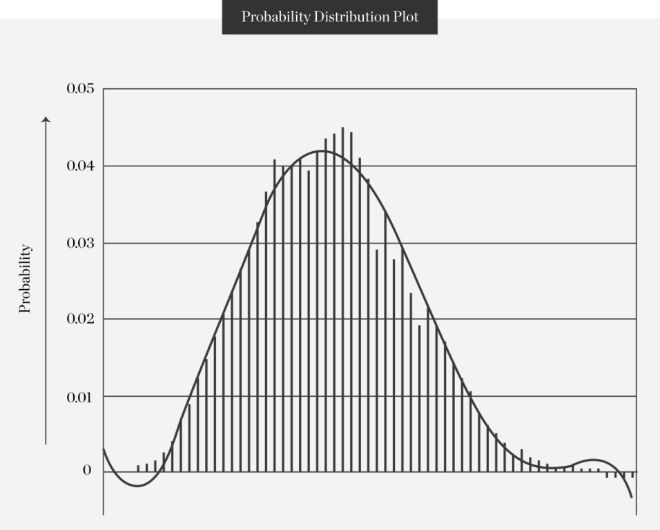 Probability Distribution