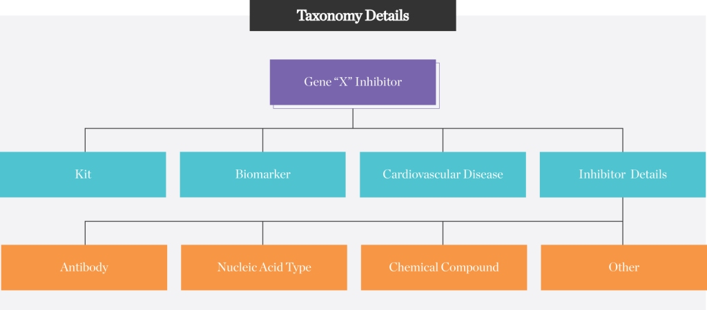 Taxonomy-Details