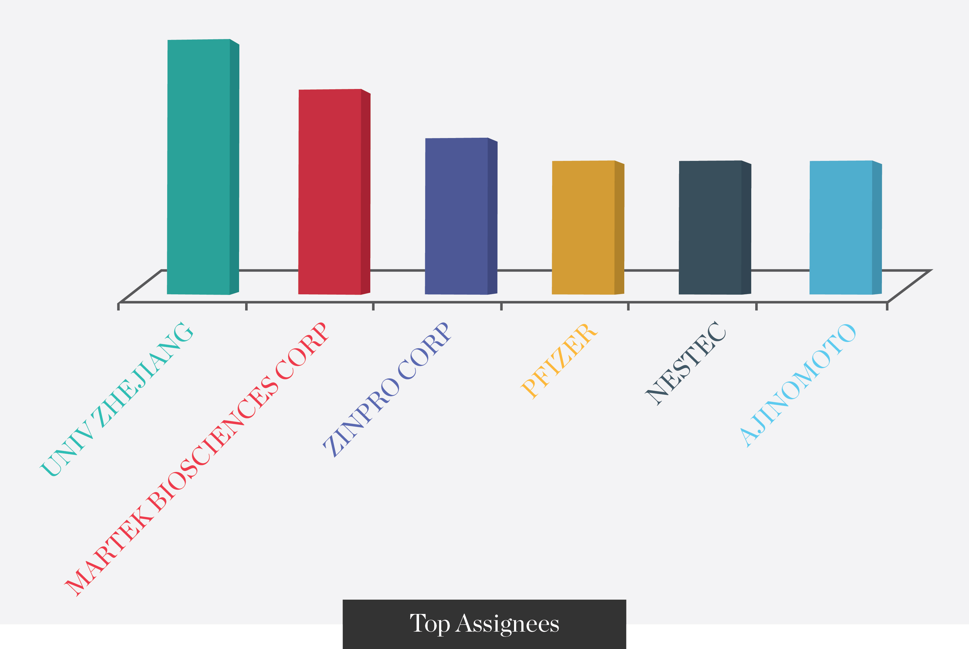top-assignees