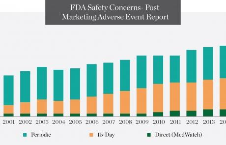 IEBS - FDA Safety Concerns