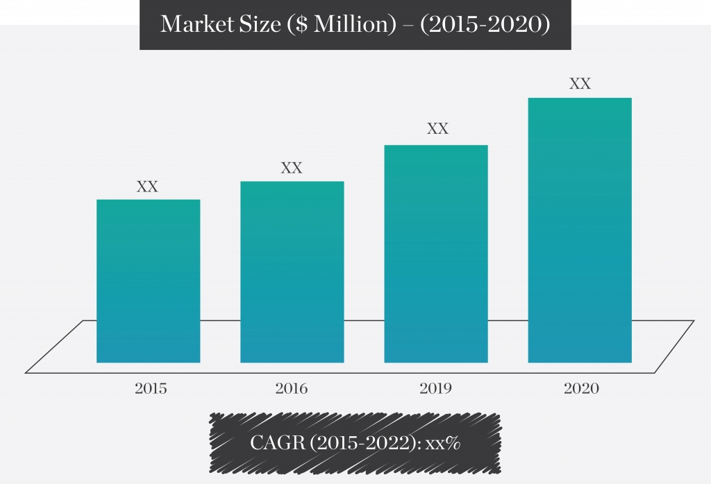 market-size-million-2015-2020
