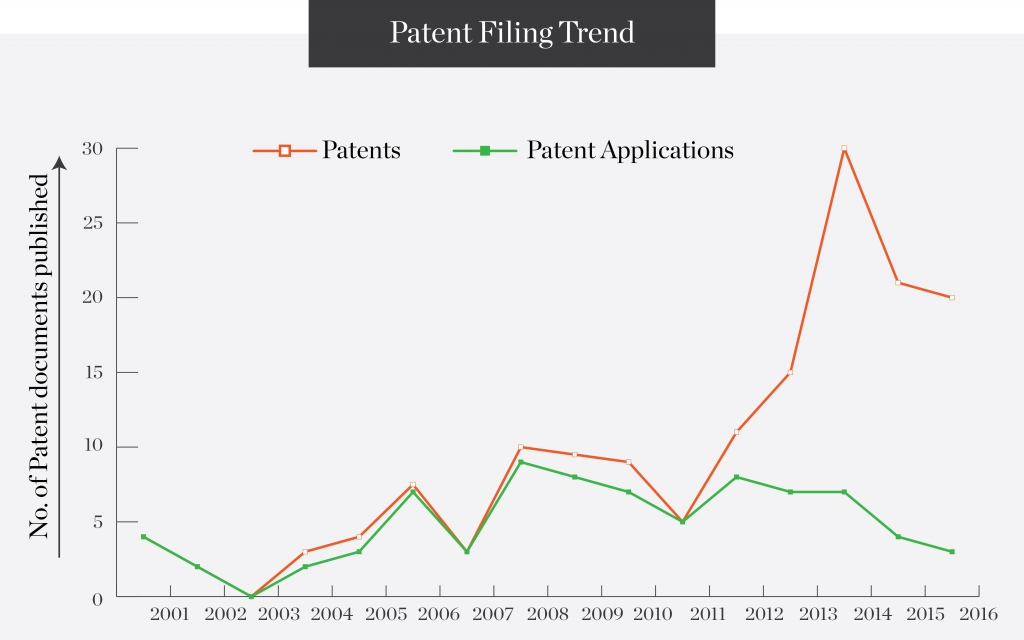 patent-filing-trend
