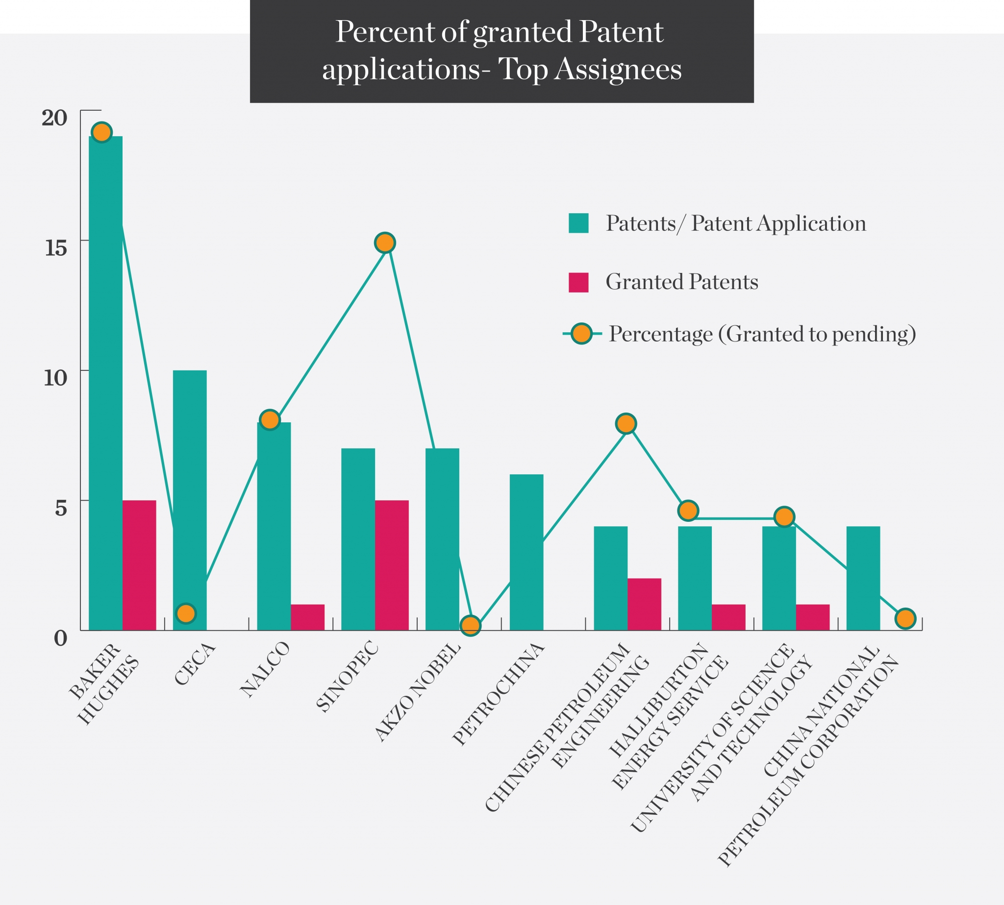 Percent-of-granted-Patent-applications-Top-Assignees