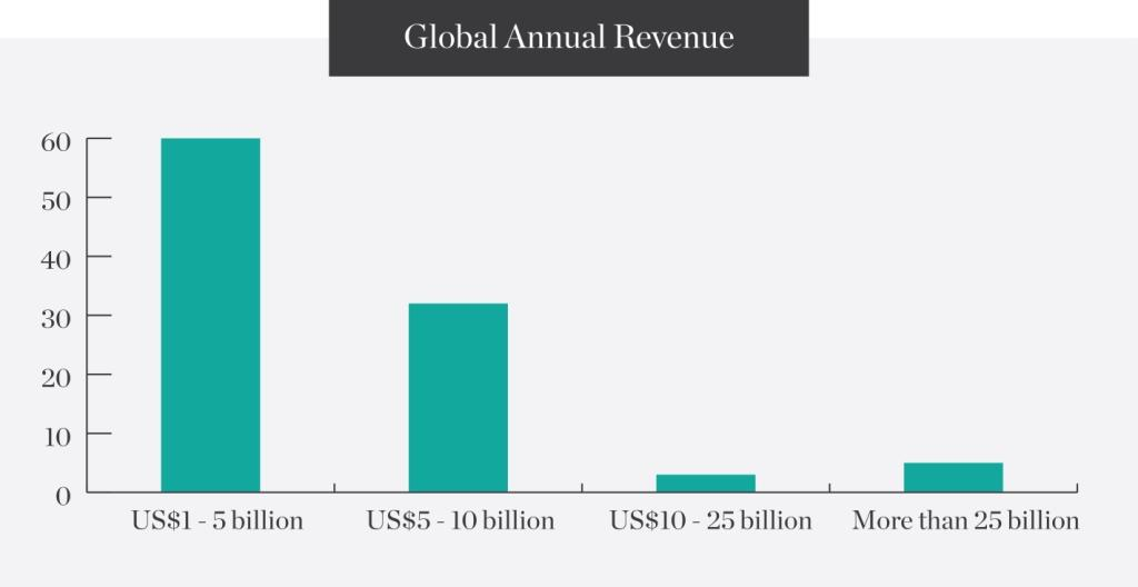 Global-Annual-Revenue