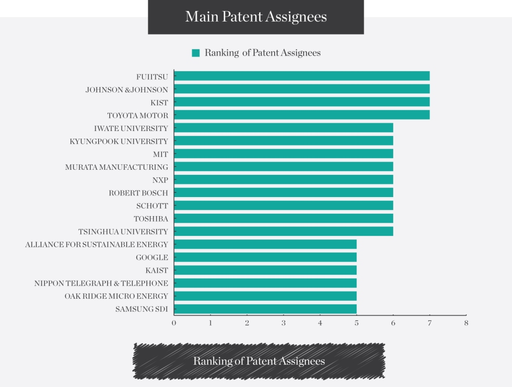 Main-Patent-Assignees