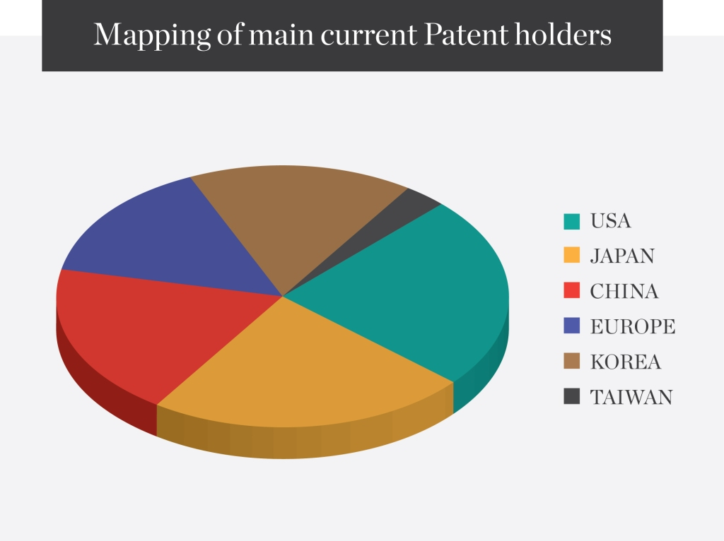 Mapping-of-main-current-Patent-holders