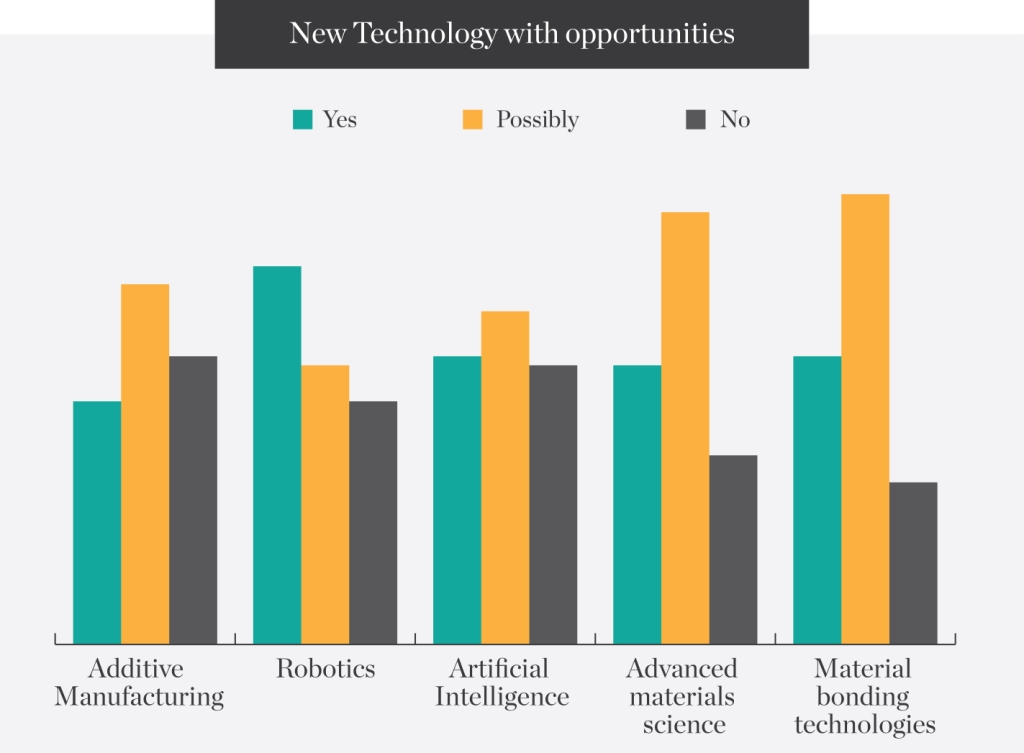 New-Technology-with-opportunities
