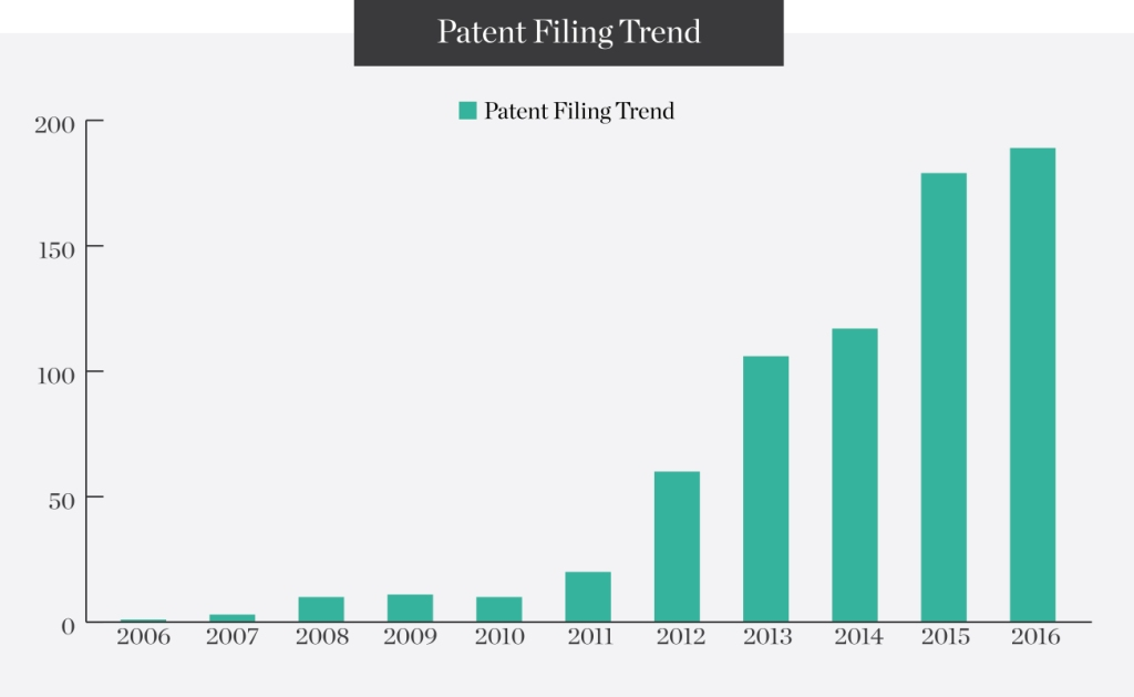 Patent-Filling-Trend