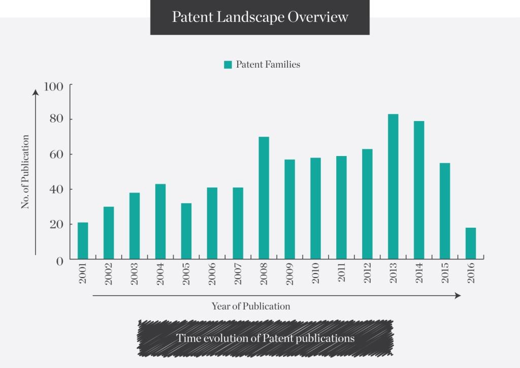 Patent-Landscape-Overview