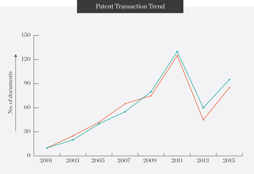 Patent-transaction-trend