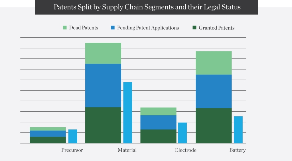 Patents-split-by-Supply-Chain-Segments-and-their-Legal-Status