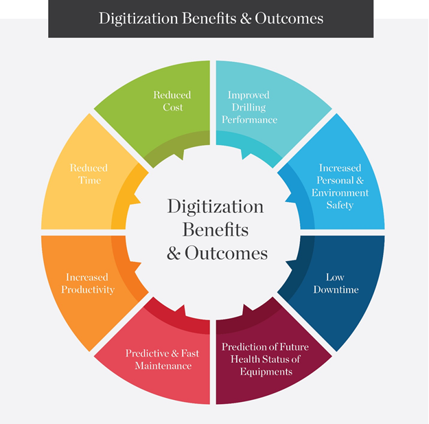 digitization-benefits-outcomes