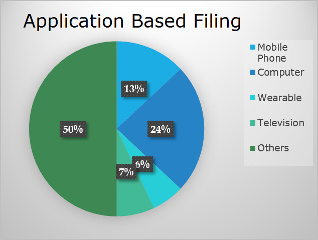 Application Based Filing