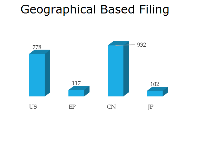 IEBS - Geographical Based Filing